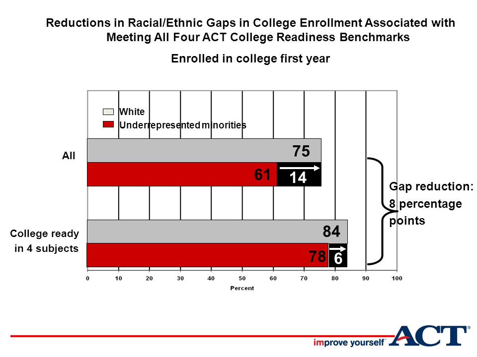 All College ready in 4 subjects Reductions in Racial/Ethnic Gaps in College Enrollment Associated with Meeting All Four ACT College Readiness Benchmarks Enrolled in college first year Gap reduction: 8 percentage points White Underrepresented minorities 75 61 84 78 146