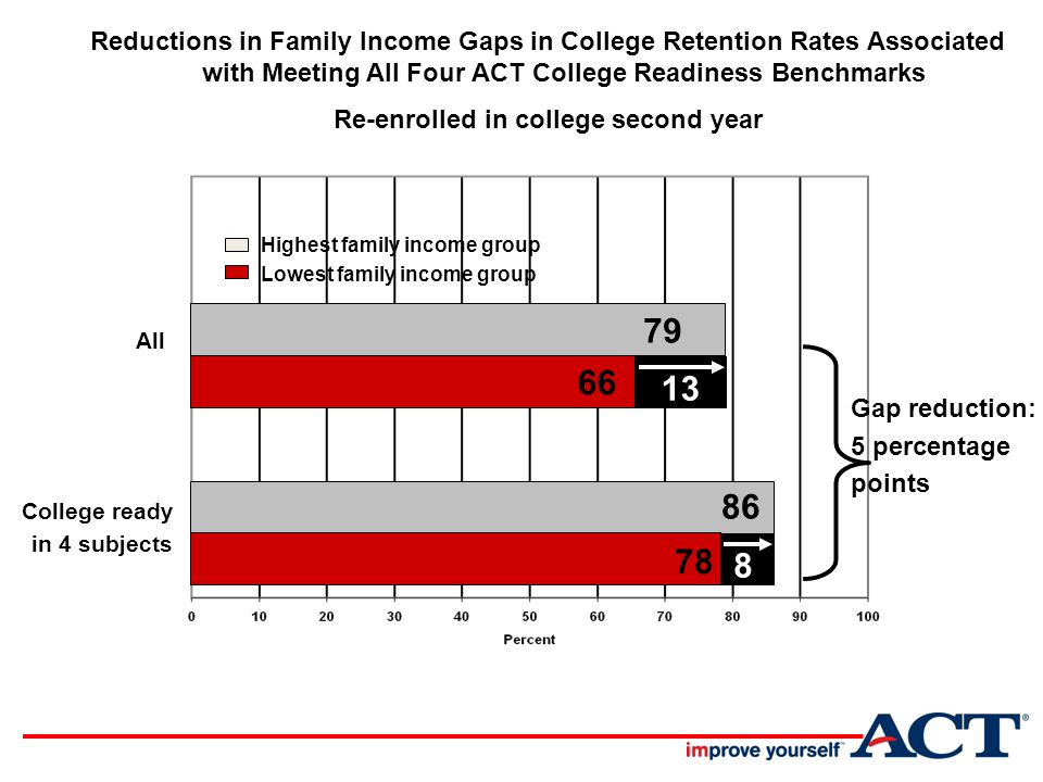 All College ready in 4 subjects Reductions in Family Income Gaps in College Retention Rates Associated with Meeting All Four ACT College Readiness Benchmarks Re-enrolled in college second year Gap reduction: 5 percentage points Highest family income group Lowest family income group 79 66 86 78 138