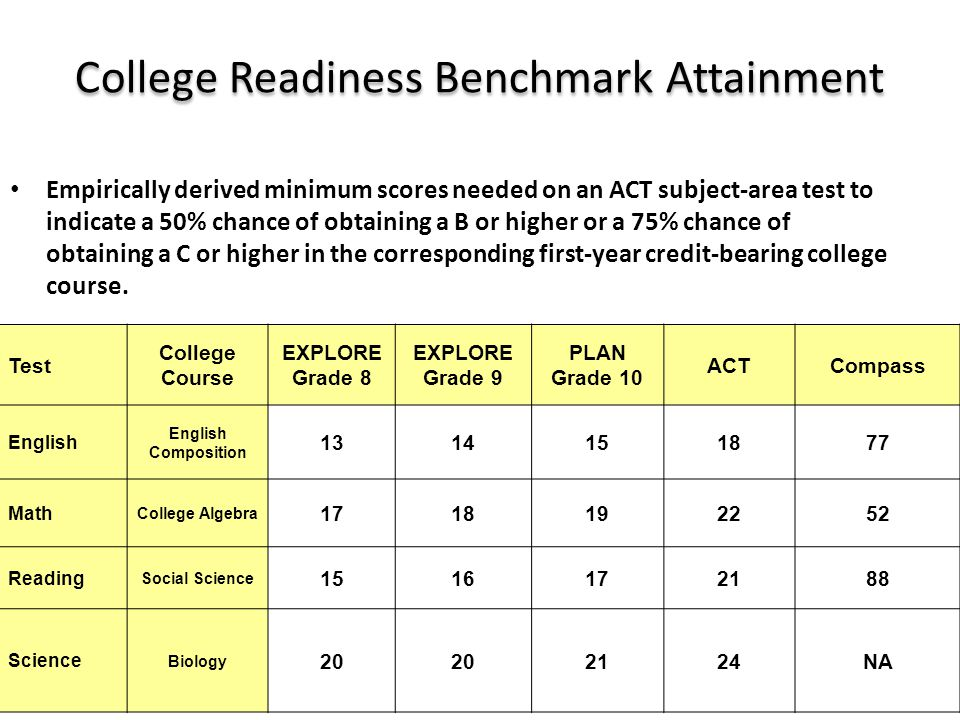 College Readiness Benchmark Attainment Empirically derived minimum scores needed on an ACT subject-area test to indicate a 50% chance of obtaining a B or higher or a 75% chance of obtaining a C or higher in the corresponding first-year credit-bearing college course.