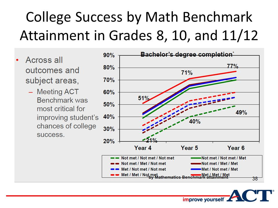 College Success by Math Benchmark Attainment in Grades 8, 10, and 11/12