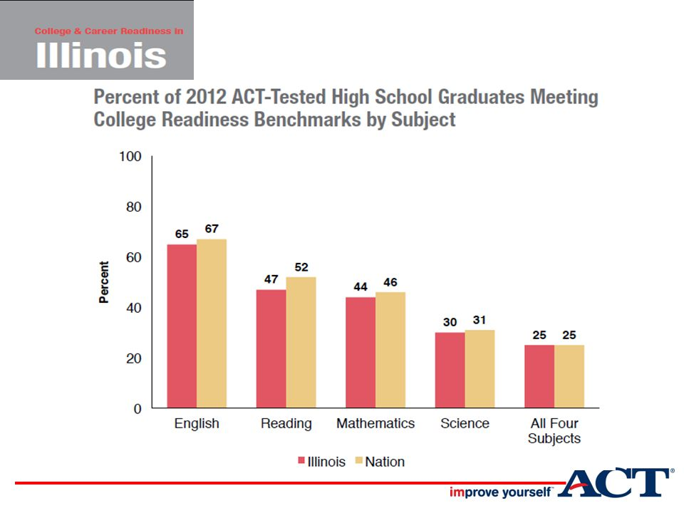College Success by Number of ACT Benchmarks Met