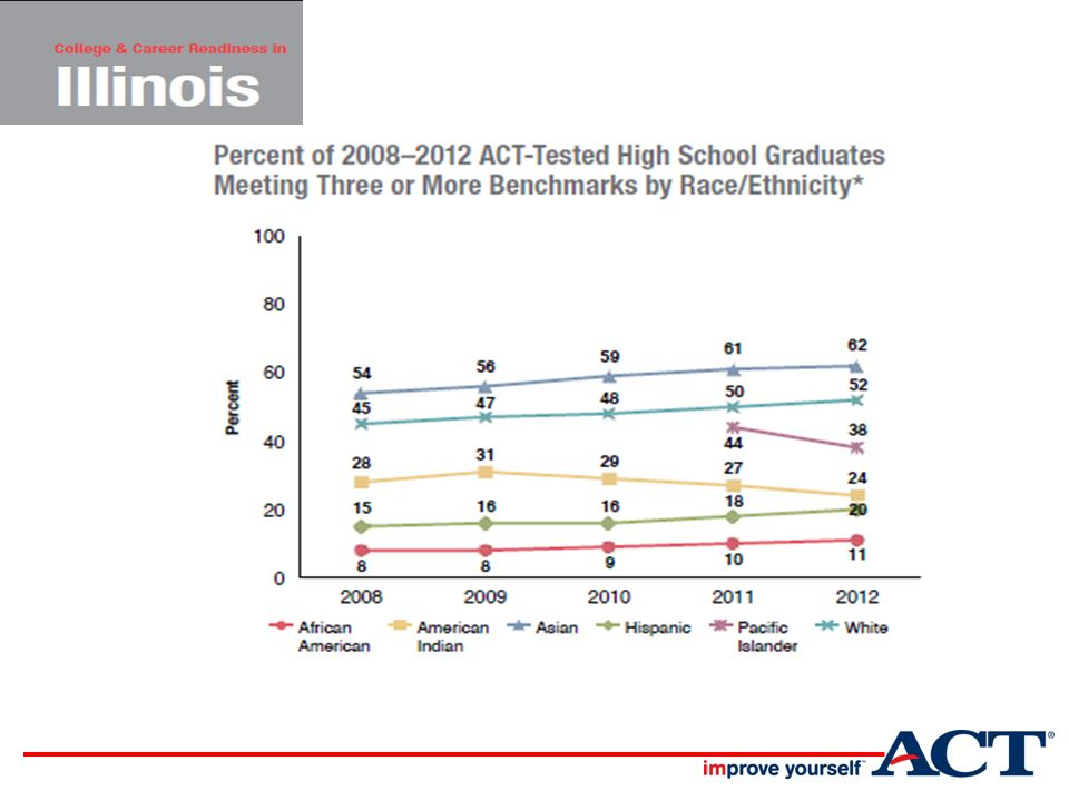 Catching up to College Readiness …the level of academic achievement that students attain by eighth grade has a larger impact on their college and career readiness by the time they graduate from high school than anything that happens academically in high school --The Forgotten Middle, p.2
