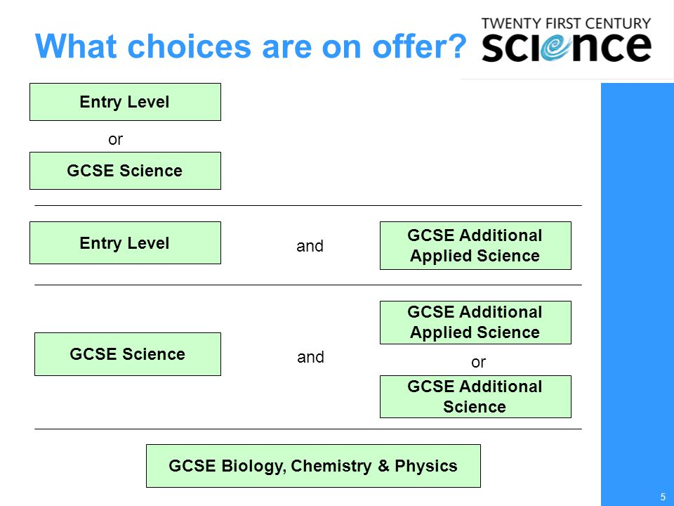 6 GCSE Science Essential course for all students including future scientists  Making sense of science in our everyday lives  Learning how science works  Coursework is worth 33.3% of marks: – case study – practical data analysis