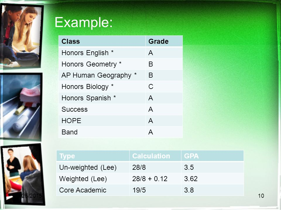 Example: ClassGrade Honors English *A Honors Geometry *B AP Human Geography *B Honors Biology *C Honors Spanish *A SuccessA HOPEA BandA 4/25/201510 TypeCalculationGPA Un-weighted (Lee)28/83.5 Weighted (Lee)28/8 + 0.123.62 Core Academic19/53.8