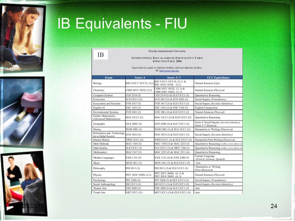 IB Equivalents - FIU 4/25/201524