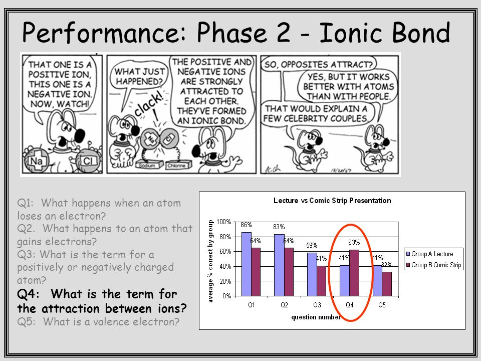Performance: Phase 2 - Ionic Bond Q1: What happens when an atom loses an electron.