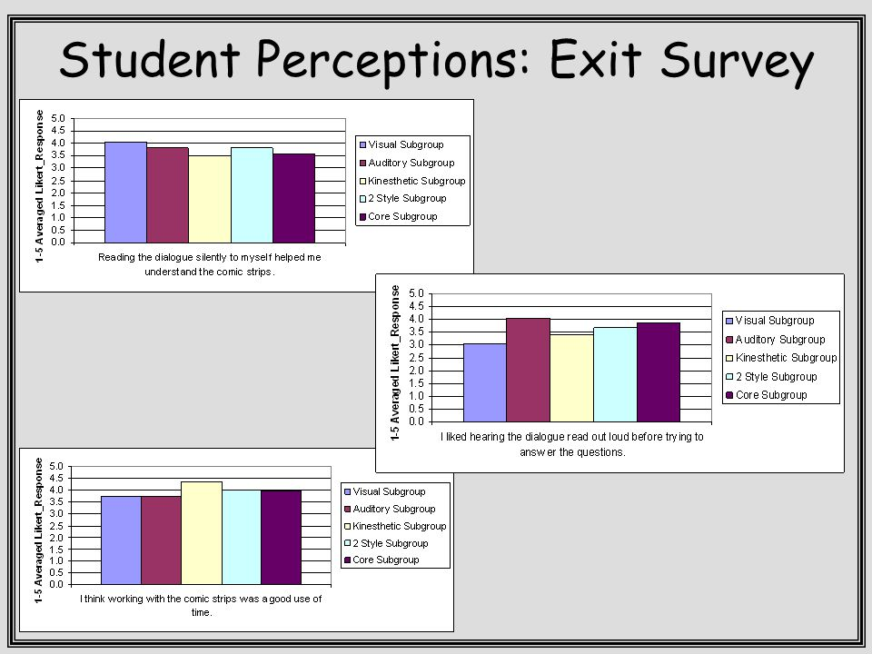 Student Perceptions: Exit Survey