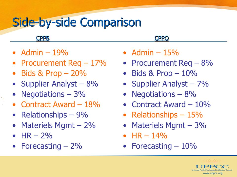 Side-by-side Comparison CPPBCPPO Admin – 19% Procurement Req – 17% Bids & Prop – 20% Supplier Analyst – 8% Negotiations – 3% Contract Award – 18% Relationships – 9% Materiels Mgmt – 2% HR – 2% Forecasting – 2% Admin – 15% Procurement Req – 8% Bids & Prop – 10% Supplier Analyst – 7% Negotiations – 8% Contract Award – 10% Relationships – 15% Materiels Mgmt – 3% HR – 14% Forecasting – 10%