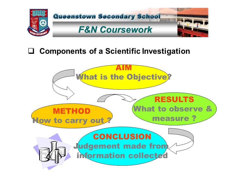 F&N Coursework  Components of a Scientific Investigation AIM What is the Objective.