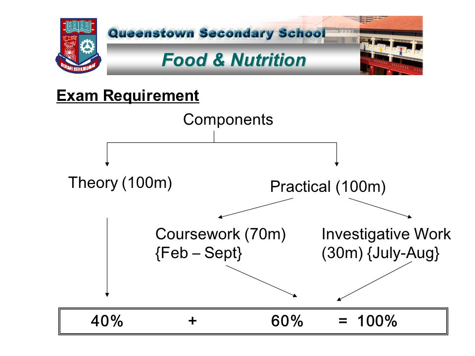 Food & Nutrition Exam Requirement Components Theory (100m) Practical (100m) Coursework (70m) {Feb – Sept} Investigative Work (30m) {July-Aug} 40% + 60% = 100%