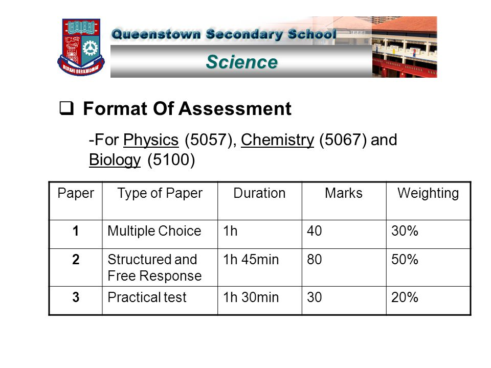 Science  Format Of Assessment -For Physics (5057), Chemistry (5067) and Biology (5100) PaperType of PaperDurationMarksWeighting 1Multiple Choice1h403