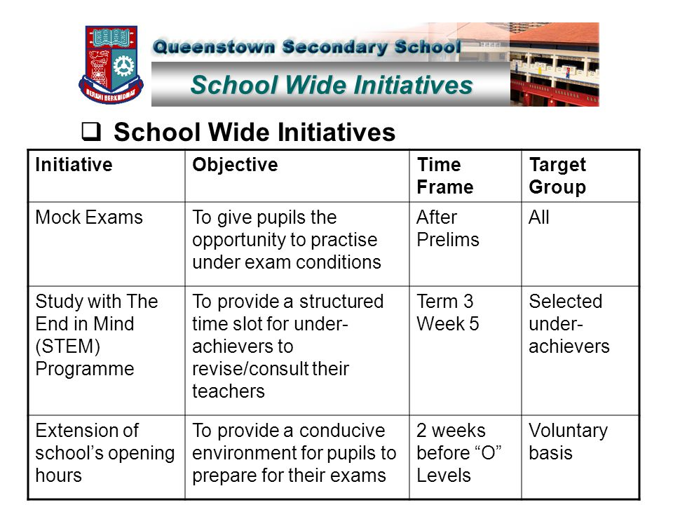 School Wide Initiatives  School Wide Initiatives InitiativeObjectiveTime Frame Target Group Mock ExamsTo give pupils the opportunity to practise under exam conditions After Prelims All Study with The End in Mind (STEM) Programme To provide a structured time slot for under- achievers to revise/consult their teachers Term 3 Week 5 Selected under- achievers Extension of school's opening hours To provide a conducive environment for pupils to prepare for their exams 2 weeks before O Levels Voluntary basis