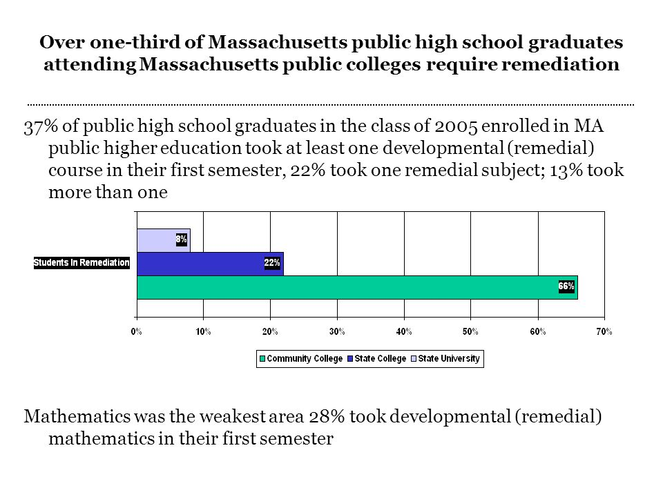 Students taking remedial courses in Massachusetts Public Colleges are less likely to persist in higher education Remedial (developmental) course- taking in fall 2005 % reenrolled in college fall 2006 Enrolled in any remedial subject68% Enrolled in one71% Enrolled in more than one62% Did not enroll in any81%
