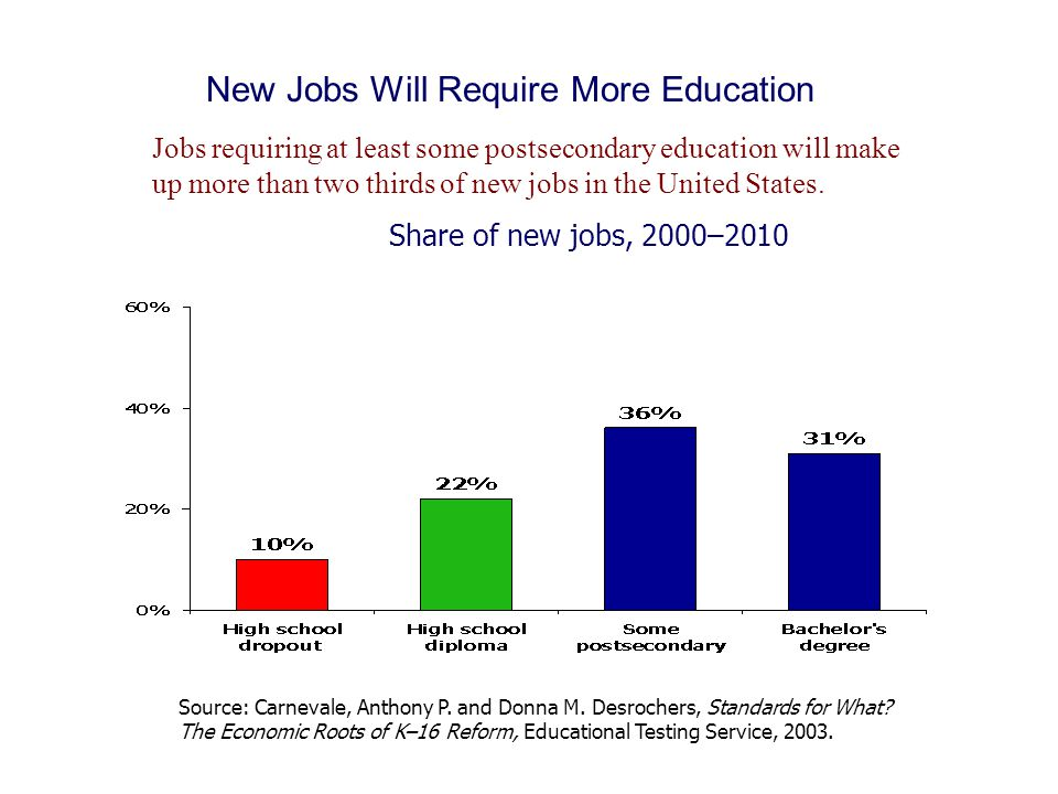 New Job Growth Along Educational Spectrum According to the Massachusetts Division of Career Services, jobs in Massachusetts requiring at least an associate's degree or higher will account for 62% of all new jobs.