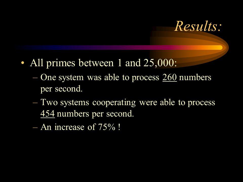 Results: Standalone Version - Pentium 100