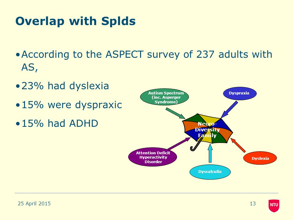Overlap with Splds According to the ASPECT survey of 237 adults with AS, 23% had dyslexia 15% were dyspraxic 15% had ADHD 25 April 201513 Autism Spect