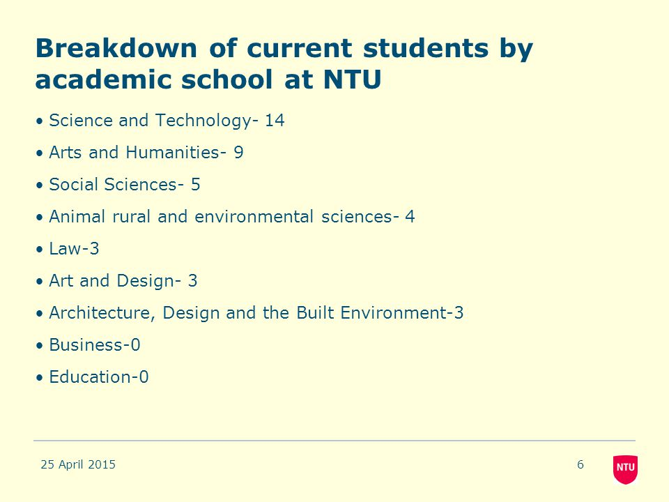 Breakdown of current students by academic school at NTU Science and Technology- 14 Arts and Humanities- 9 Social Sciences- 5 Animal rural and environm