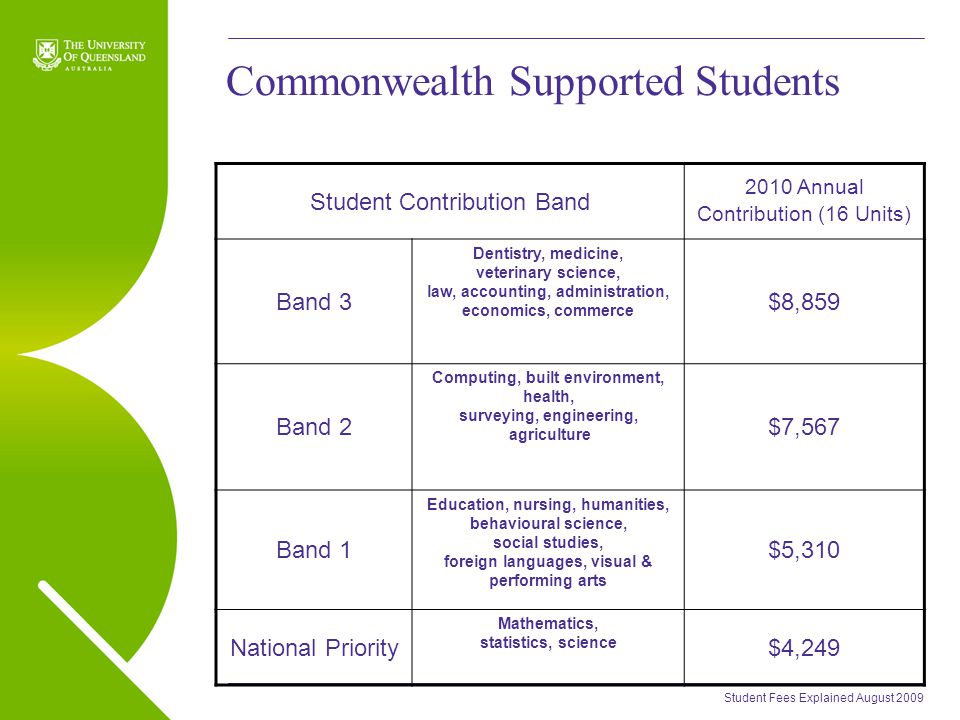 Student Fees Explained August 2009 Commonwealth Supported Students Student Contribution Band 2010 Annual Contribution (16 Units) Band 3 Dentistry, medicine, veterinary science, law, accounting, administration, economics, commerce $8,859 Band 2 Computing, built environment, health, surveying, engineering, agriculture $7,567 Band 1 Education, nursing, humanities, behavioural science, social studies, foreign languages, visual & performing arts $5,310 National Priority Mathematics, statistics, science $4,249