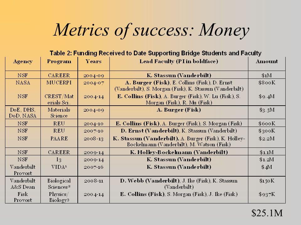 Metrics of success: Money $25.1M