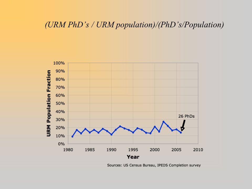 (URM PhD's / URM population)/(PhD's/Population)