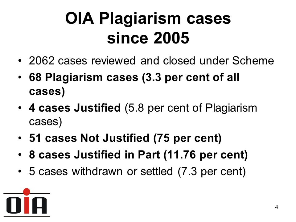 4 OIA Plagiarism cases since 2005 2062 cases reviewed and closed under Scheme 68 Plagiarism cases (3.3 per cent of all cases) 4 cases Justified (5.8 per cent of Plagiarism cases) 51 cases Not Justified (75 per cent) 8 cases Justified in Part (11.76 per cent) 5 cases withdrawn or settled (7.3 per cent)