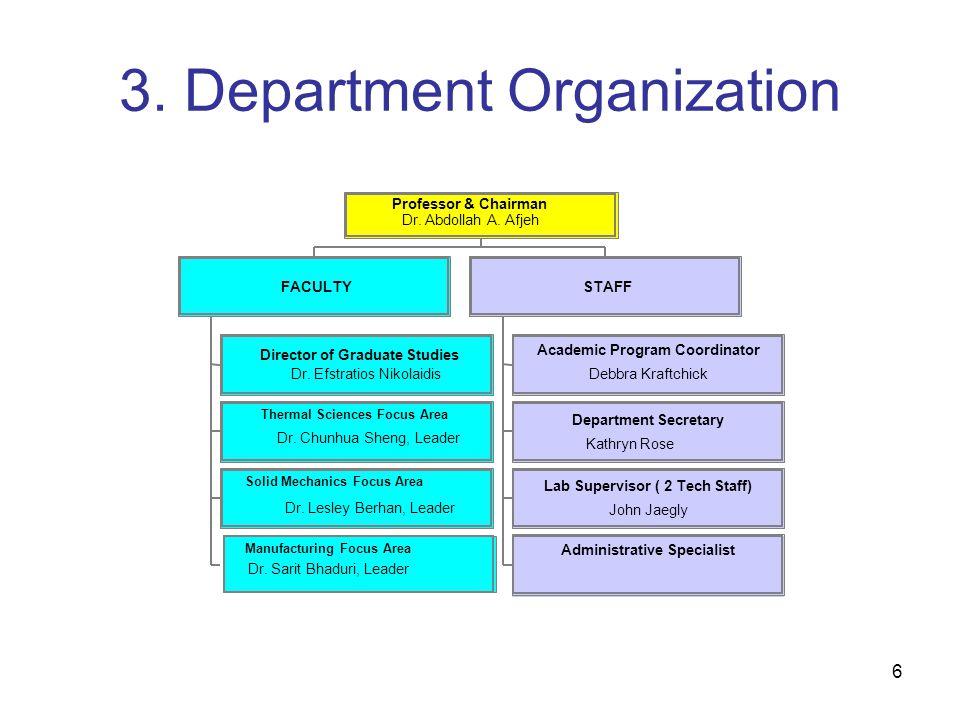 6 3. Department Organization Director of Graduate Studies Dr.