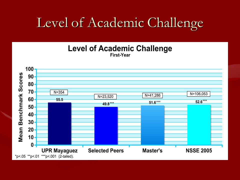 Level of Academic Challenge