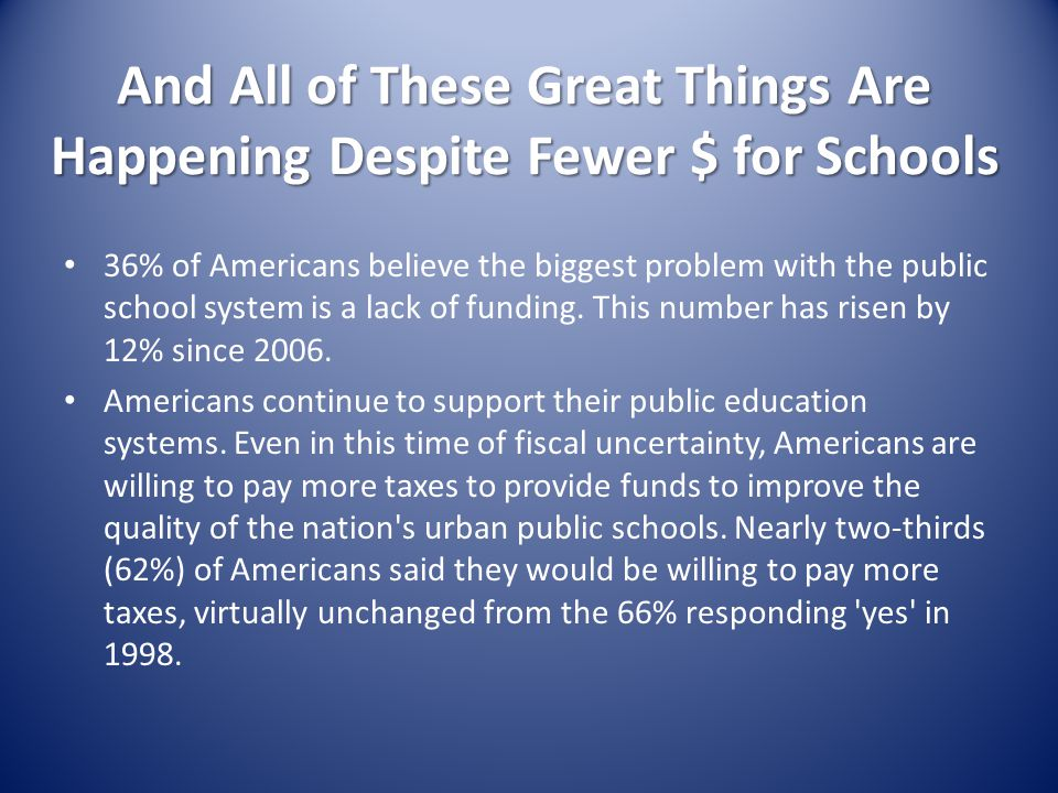 And All of These Great Things Are Happening Despite Fewer $ for Schools 36% of Americans believe the biggest problem with the public school system is a lack of funding.