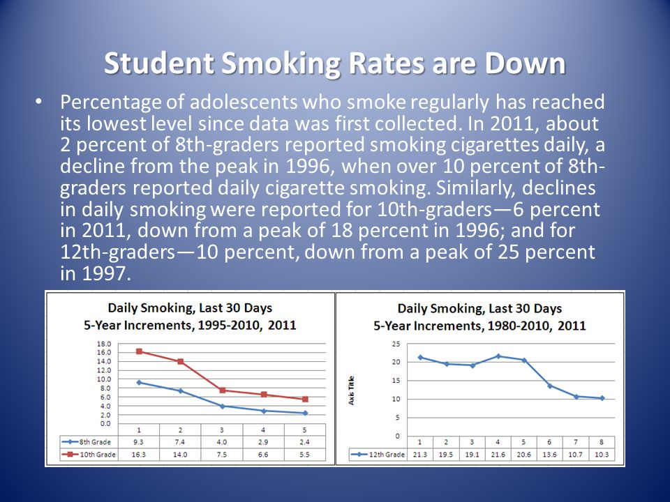 Student Smoking Rates are Down Percentage of adolescents who smoke regularly has reached its lowest level since data was first collected.