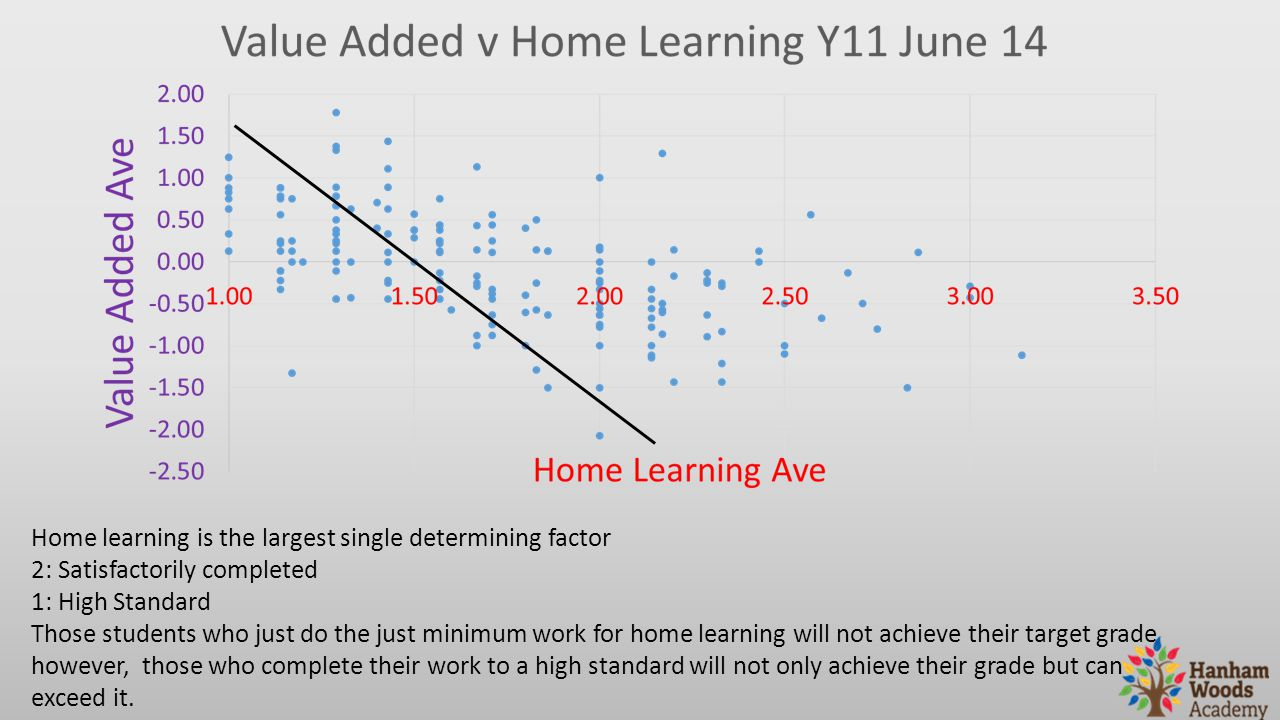 Home learning is the largest single determining factor 2: Satisfactorily completed 1: High Standard Those students who just do the just minimum work f