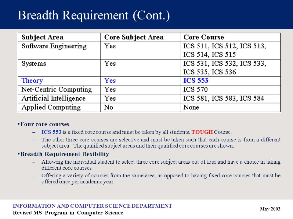May 2003 INFORMATION AND COMPUTER SCIENCE DEPARTMENT Revised MS Program in Computer Science Breadth Requirement (Cont.) Four core courses –ICS 553 is a fixed core course and must be taken by all students.