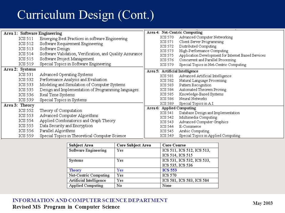 May 2003 INFORMATION AND COMPUTER SCIENCE DEPARTMENT Revised MS Program in Computer Science Curriculum Design (Cont.)