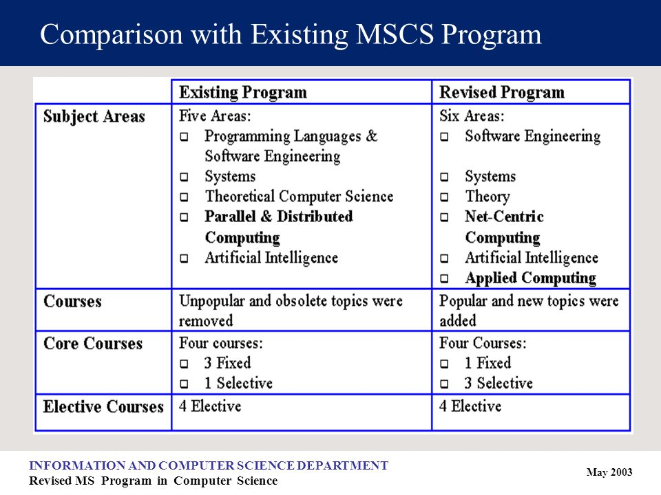 May 2003 INFORMATION AND COMPUTER SCIENCE DEPARTMENT Revised MS Program in Computer Science Comparison with Existing MSCS Program