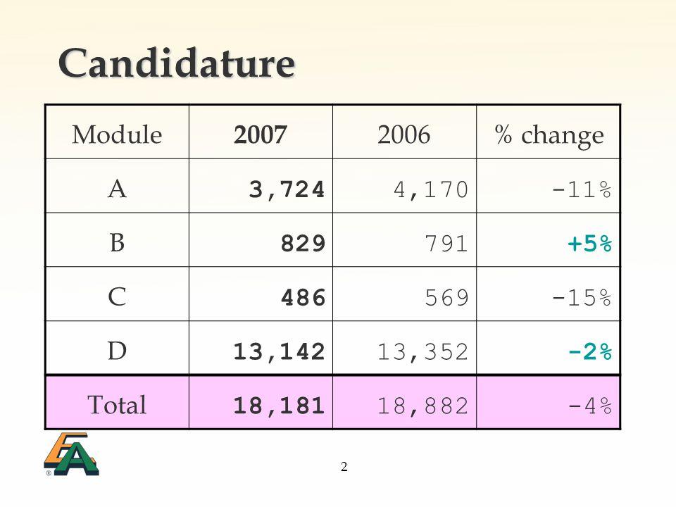 2 Candidature Module 2007 2006% change A 3,724 4,170-11% B 829791+5% C 486569-15% D 13,14213,352-2% Total 18,18118,882-4%