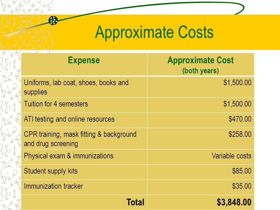 Approximate Costs ExpenseApproximate Cost (both years) Uniforms, lab coat, shoes, books and supplies $1,500.00 Tuition for 4 semesters$1,500.00 ATI testing and online resources$470.00 CPR training, mask fitting & background and drug screening $258.00 Physical exam & immunizationsVariable costs Student supply kits$85.00 Immunization tracker$35.00 Total$3,848.00
