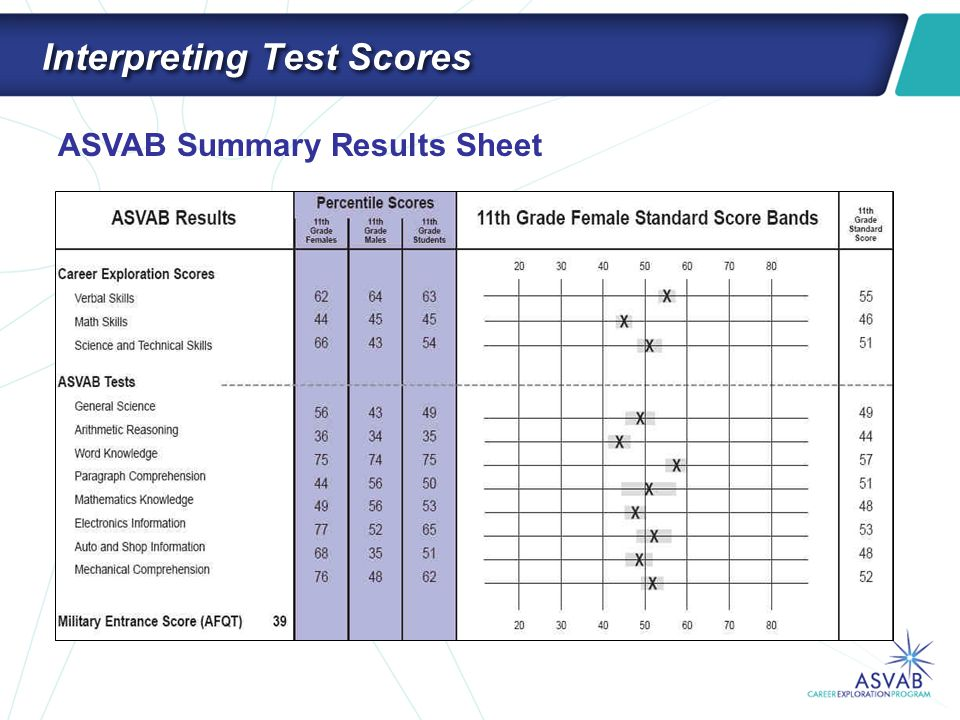 Interpreting Test Scores ASVAB Summary Results Sheet