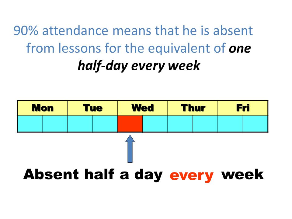 90% attendance means that he is absent from lessons for the equivalent of one half-day every week MonTueWedThurFri Absent half a day week every