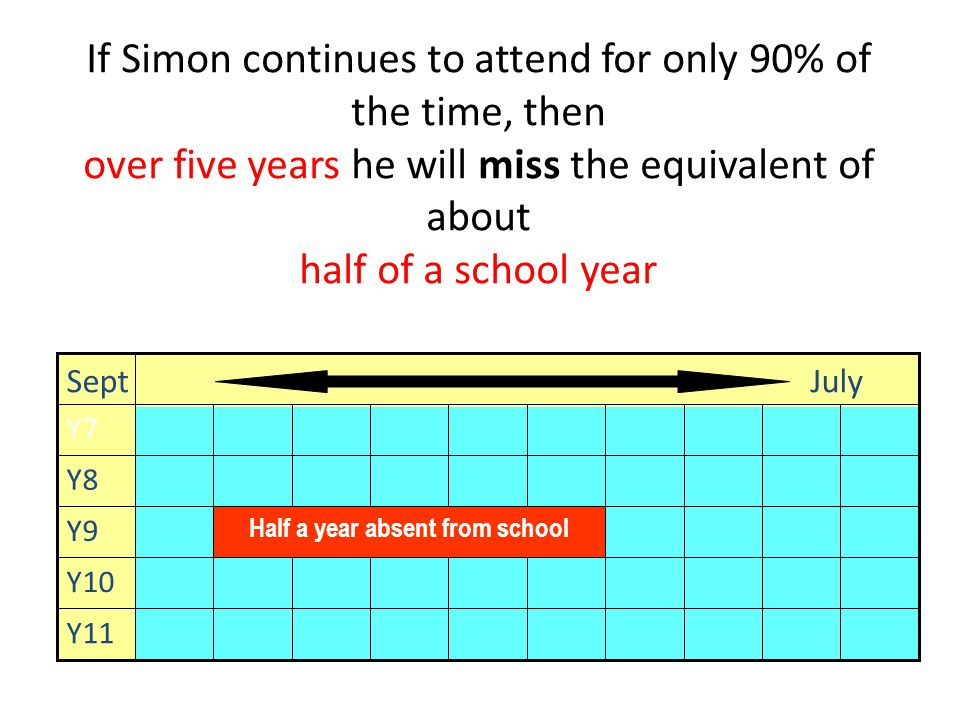 If Simon continues to attend for only 90% of the time, then over five years he will miss the equivalent of about half of a school year Y11 Y10 Half a year absent from school Y9 Y8 Y7 Sept July