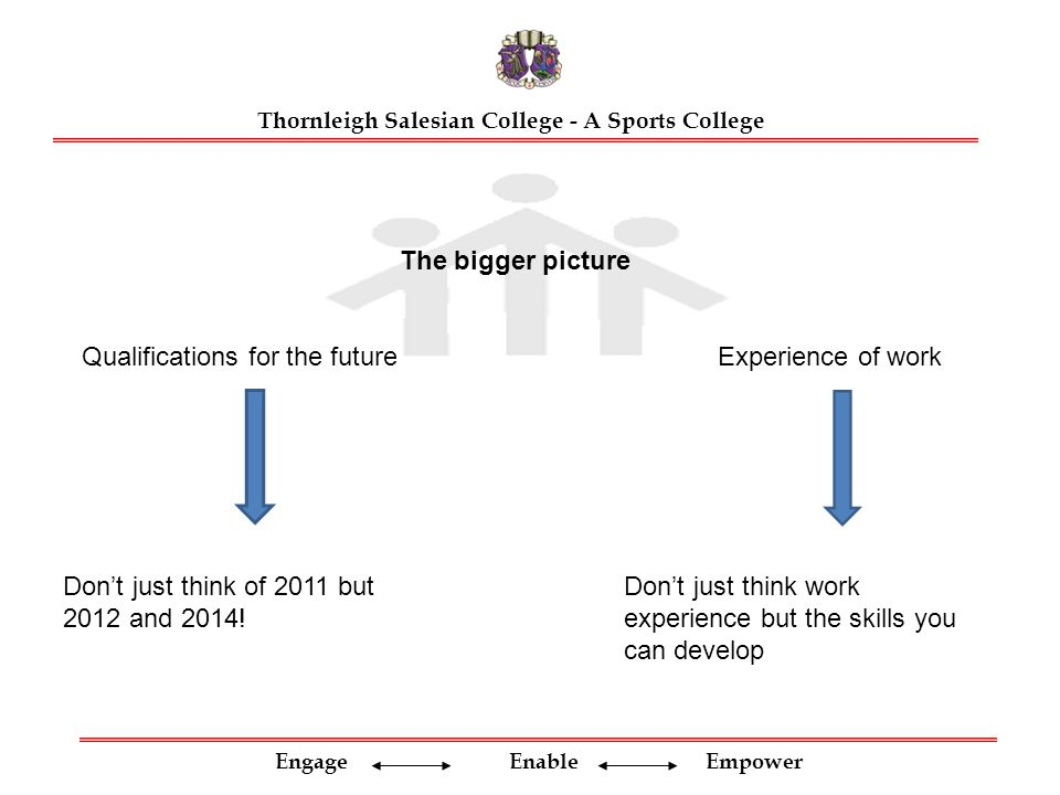 Engage Enable Empower Thornleigh Salesian College - A Sports College The bigger picture Qualifications for the futureExperience of work Don't just think of 2011 but 2012 and 2014.