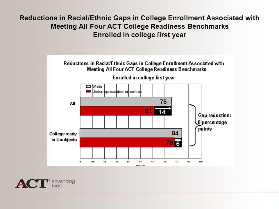 Reductions in Racial/Ethnic Gaps in College Enrollment Associated with Meeting All Four ACT College Readiness Benchmarks Enrolled in college first yea