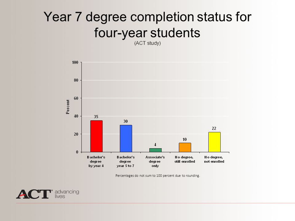 Year 7 degree completion status for four-year students (ACT study) Percentages do not sum to 100 percent due to rounding.