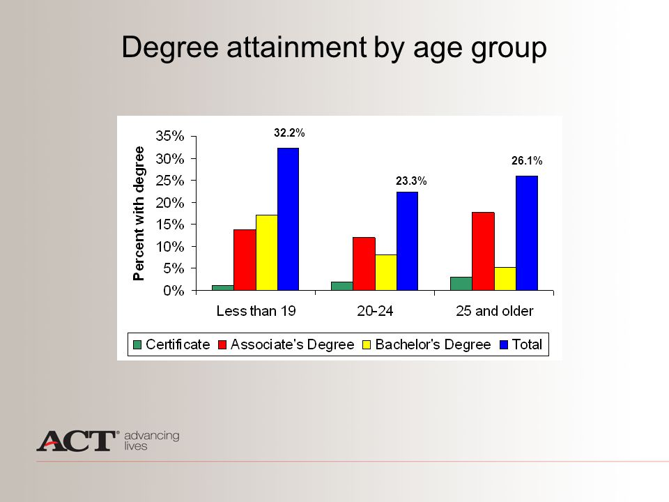 Degree attainment by age group 32.2% 23.3% 26.1%