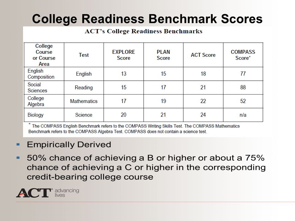 2009 ACT-tested High School Graduates: College Ready WhiteUnderrepresented minority