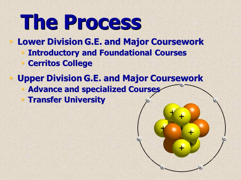 The Process  Lower Division G.E. and Major Coursework  Introductory and Foundational Courses  Cerritos College  Upper Division G.E. and Major Cour
