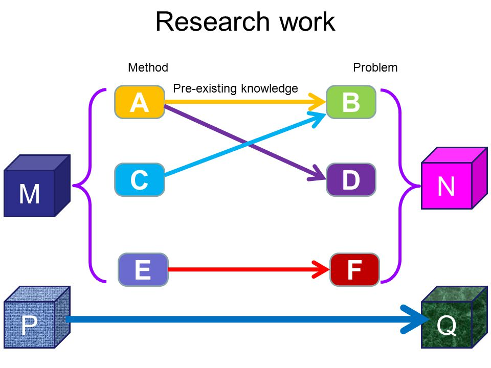 12 Research work MethodProblem M AB CD EF N PQ Pre-existing knowledge