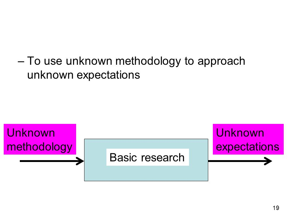 19 –To use unknown methodology to approach unknown expectations Unknown methodology Unknown expectations Basic research