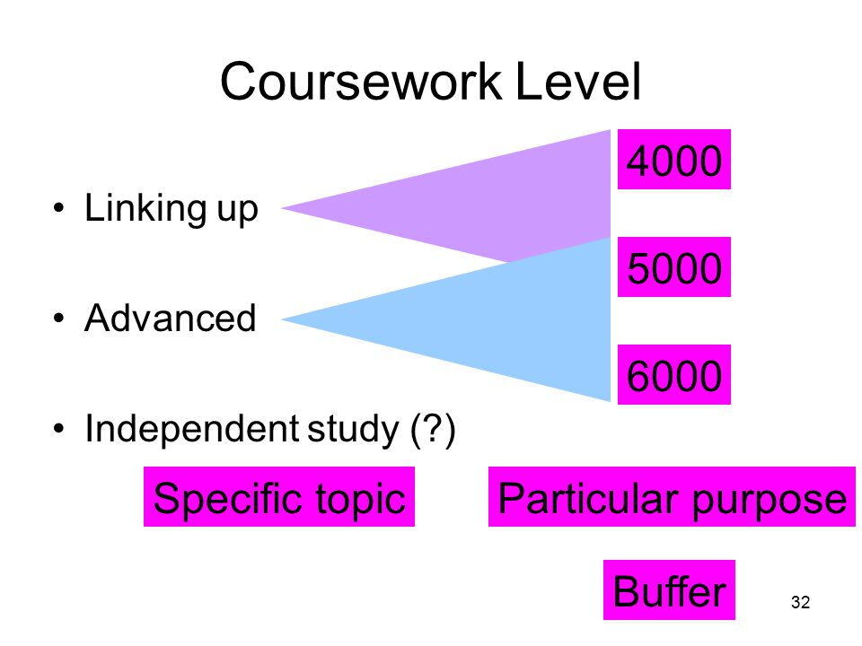 32 Coursework Level Linking up Advanced Independent study (?) 4000 5000 6000 Buffer Specific topicParticular purpose