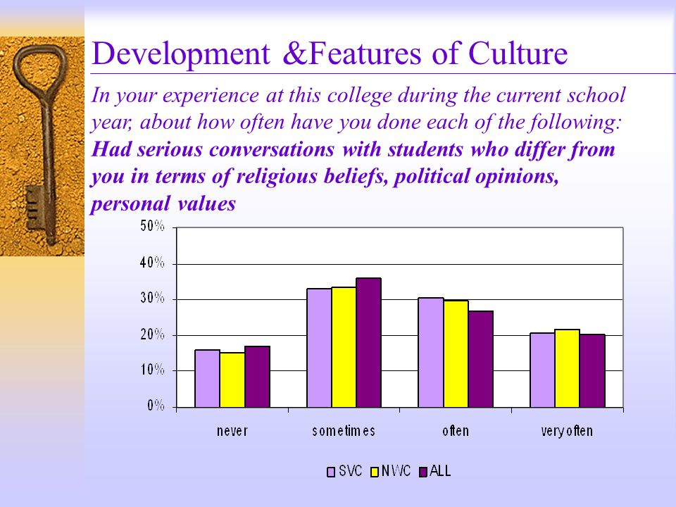 Development &Features of Culture In your experience at this college during the current school year, about how often have you done each of the following: Had serious conversations with students who differ from you in terms of religious beliefs, political opinions, personal values