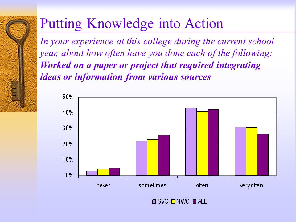 Putting Knowledge into Action In your experience at this college during the current school year, about how often have you done each of the following: Worked on a paper or project that required integrating ideas or information from various sources