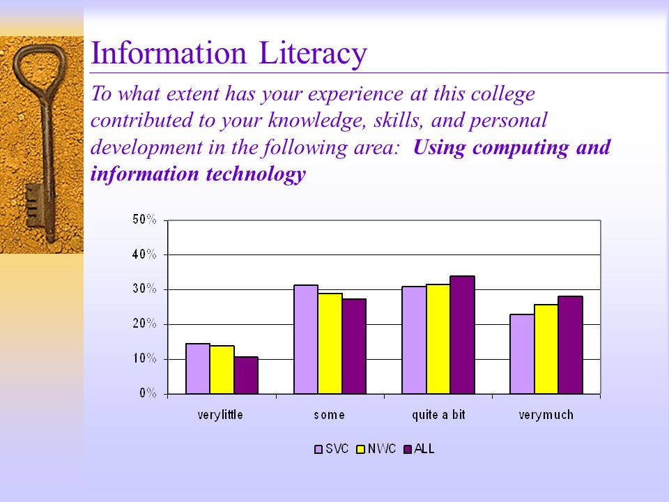 Information Literacy To what extent has your experience at this college contributed to your knowledge, skills, and personal development in the following area: Using computing and information technology